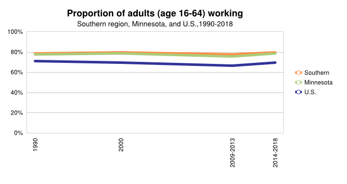 Proportion of Adults (16-64) Working